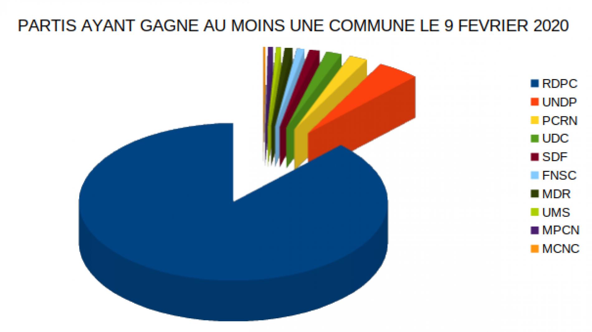Municipales 2020 : Avec 316 communes, le Rdpc bat son record de 2013