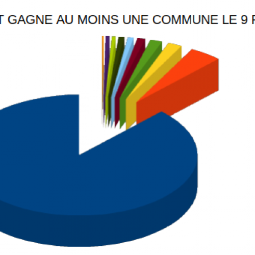 Municipales 2020 : Avec 316 communes, le Rdpc bat son record de 2013