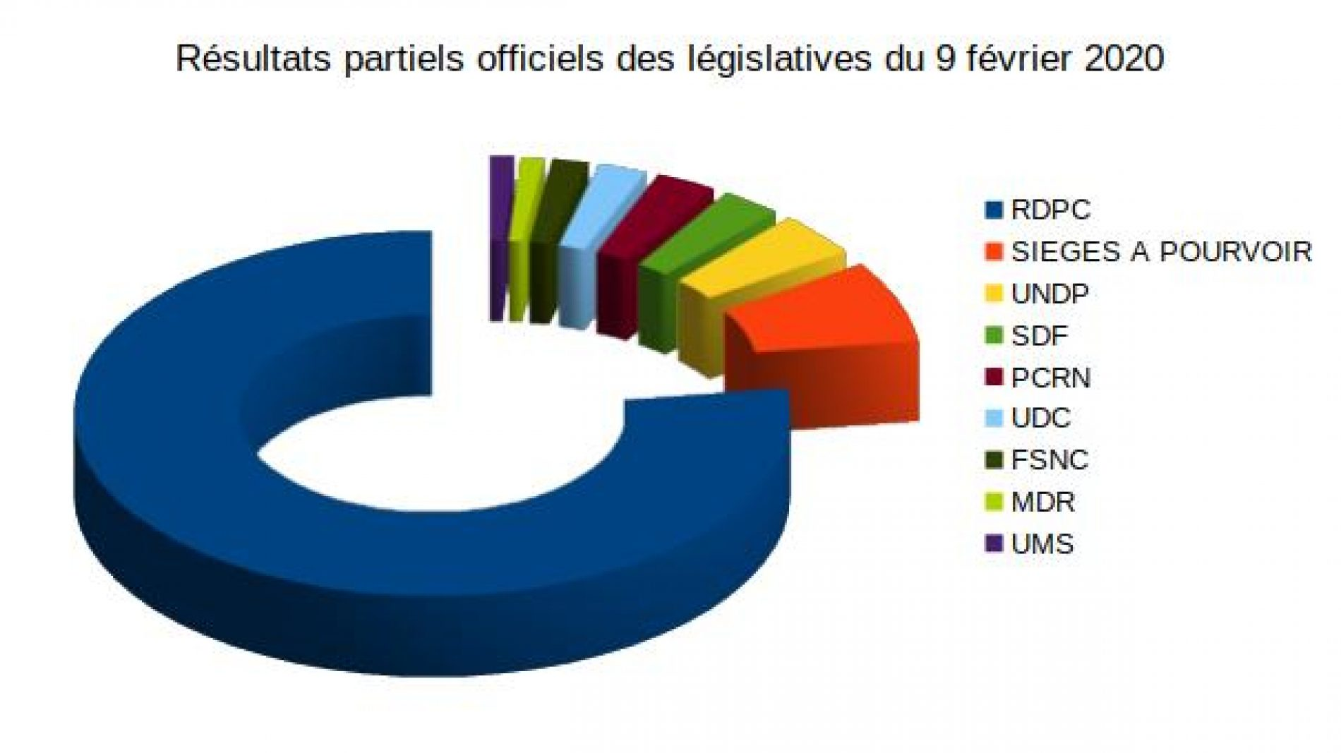 Législatives 2020 : Les nouveaux députés sont connus depuis le 28 février