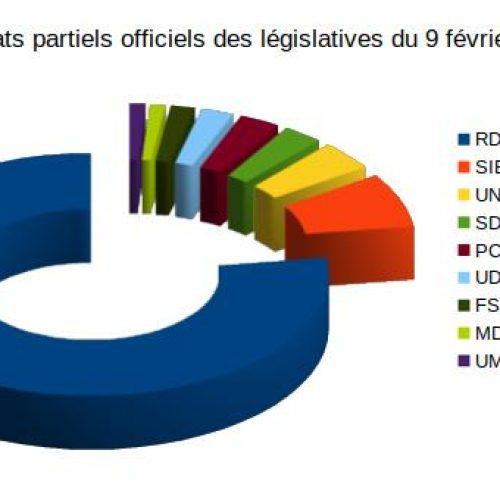 Législatives 2020 : L'opposition n'aura pas de groupe parlementaire