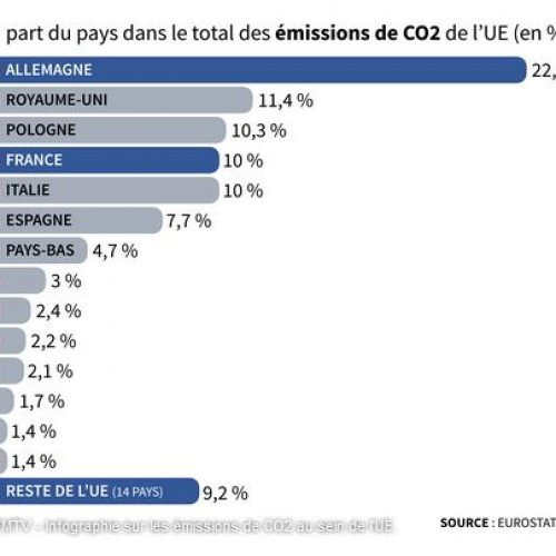 Climat: L'Europe sera-t-elle le premier continent neutre en carbone en 2050?
